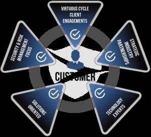 DG Technology Process