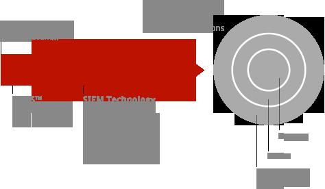 Security MEAS™ SIEM Compliance
