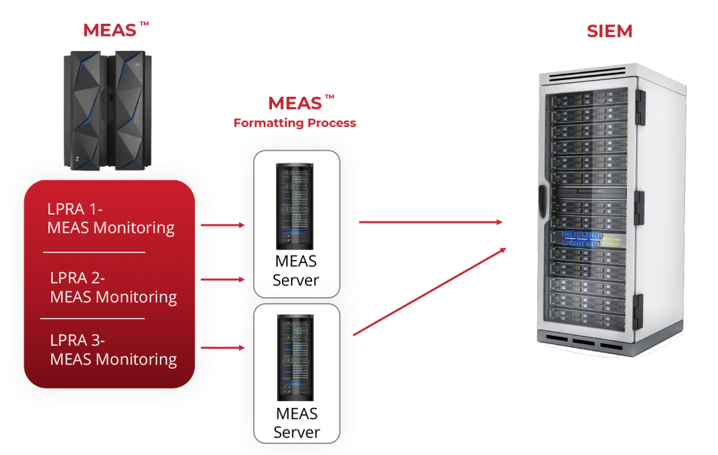 how it works-MEAS